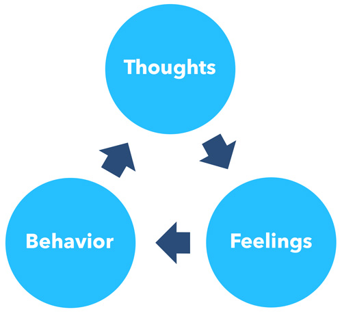 a circle illustrating the correlation between thoughts, feelings and behavior to explain the connection with positive affirmations for social anxiety